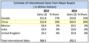 Major Buyers Chart