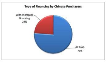 Financing Chart - Cash
