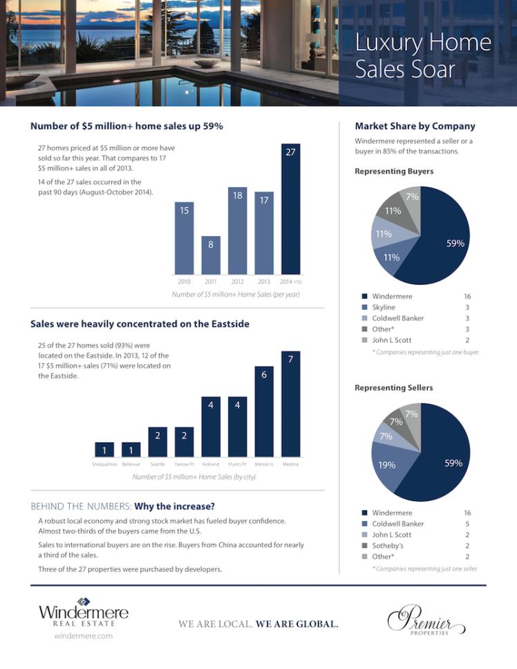 Luxury Homes Sales