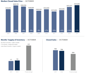 Eastside market statistics for October 2014. Click image to view full report.
