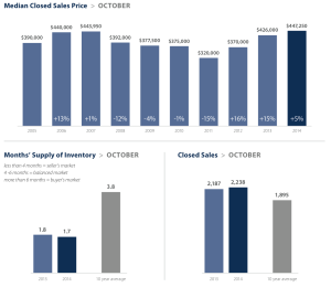 King County market statistics. Click image to view full report.