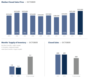 Seattle market statistics for October 2014. Click image to view full report.