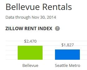 Bellevue rentals1