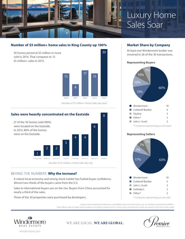 Luxury Homes Sales_Mar15