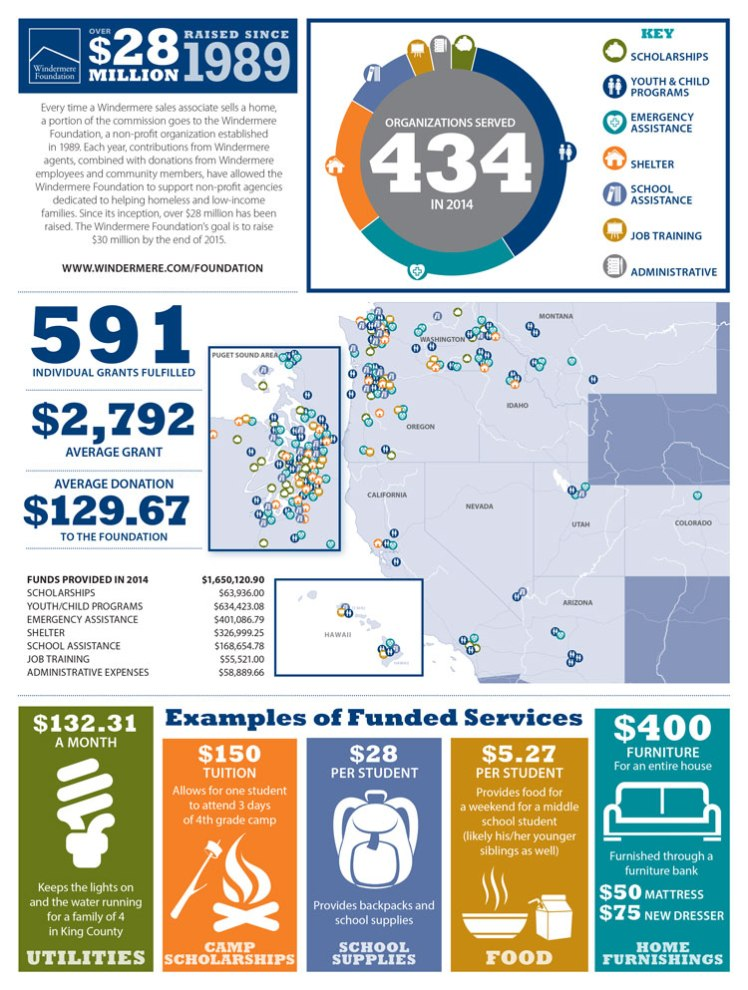 Windermere Foundation Infographic