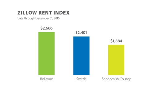 Zillow Rent Index