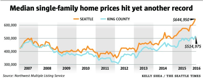 Home prices high
