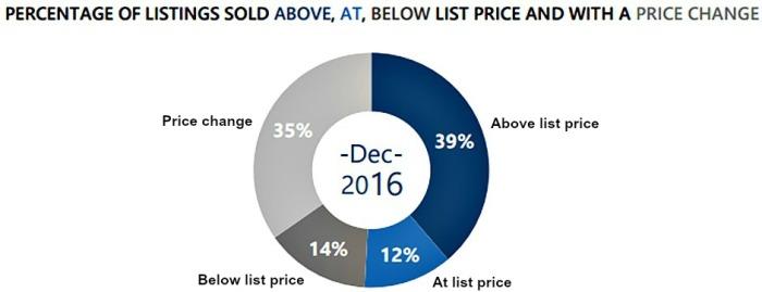 above-list-chart2