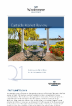 Eastside Market Review Q1