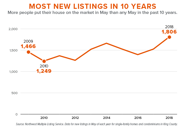New Listings In 10 Years