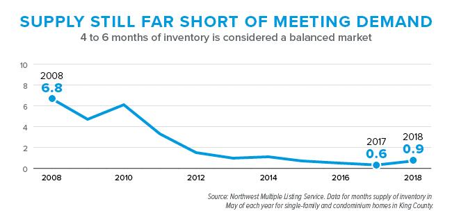 Supply Falling Short