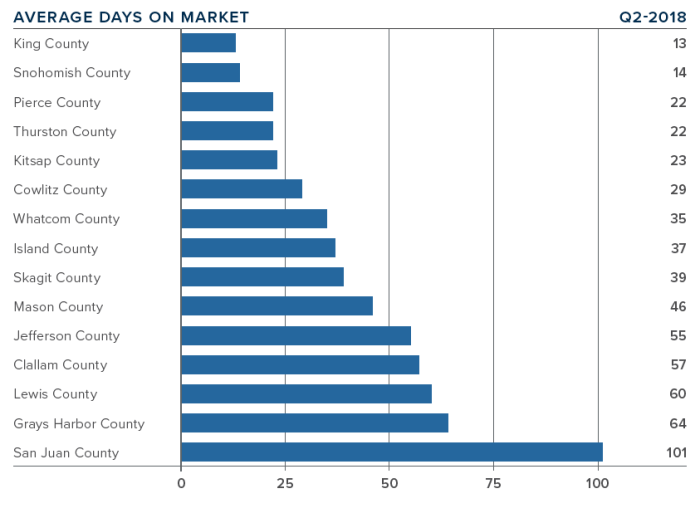 Average Days On Market, Q2 2018