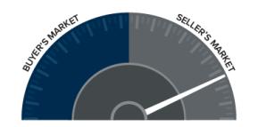 Market Speedometer