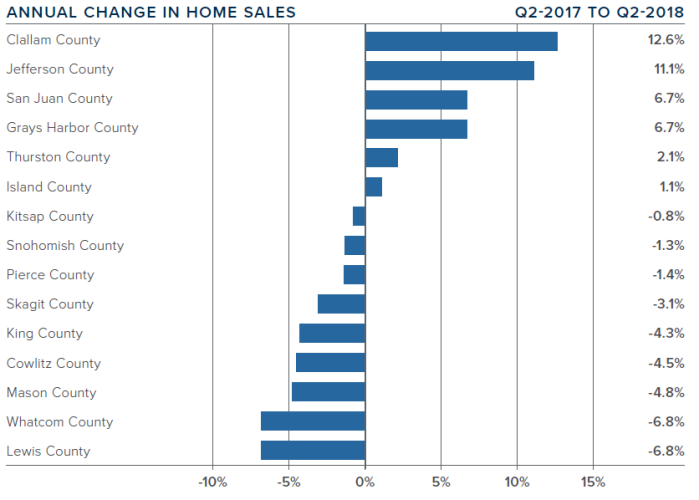 Q2 Annual Change In Home Sales