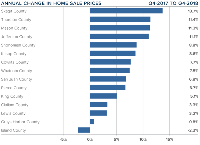 Seattle Home Sales 4th Quater 2018