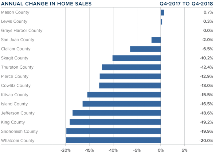 Annual Change in Homes Sales Seattle 2017 2018